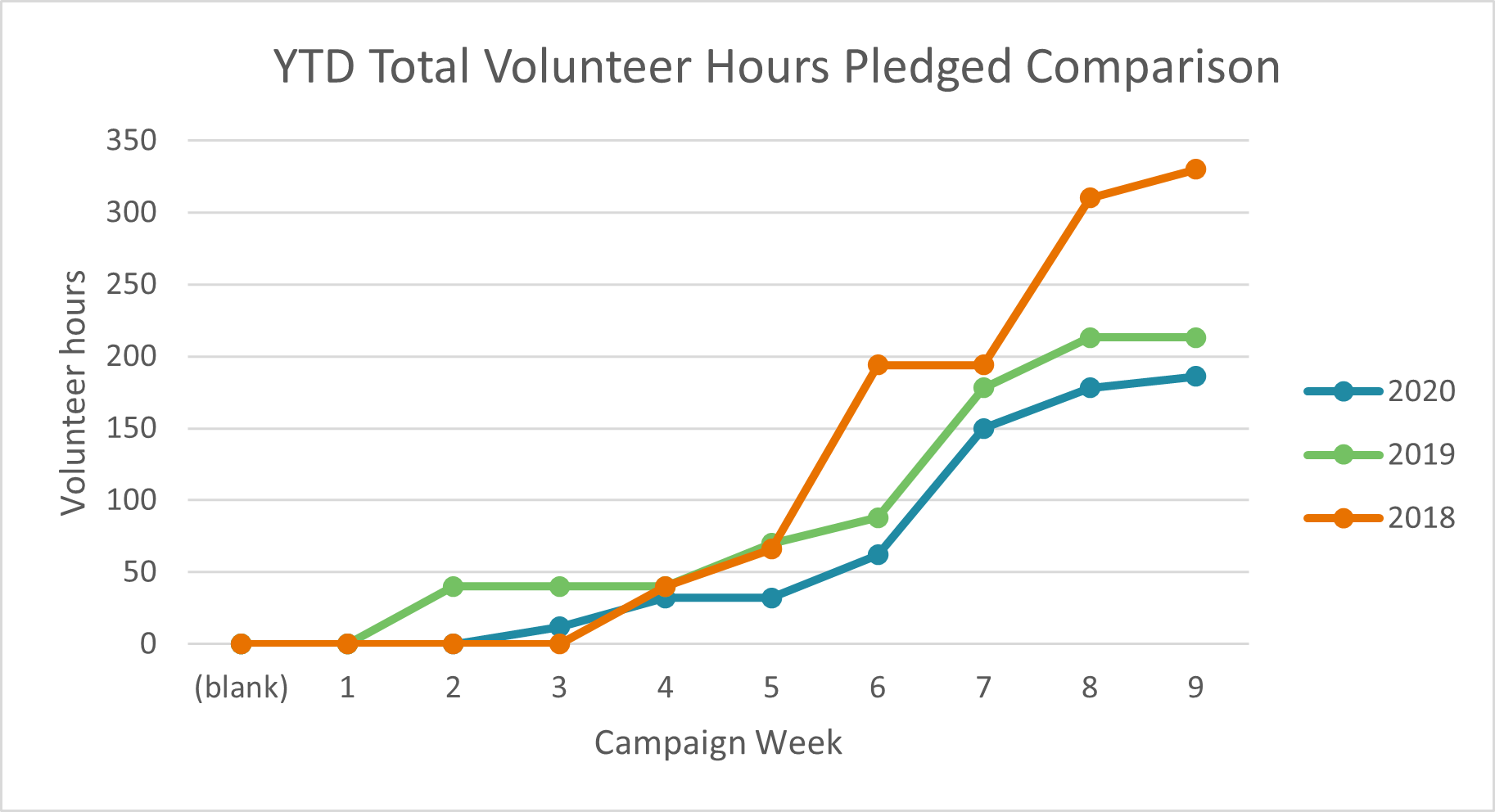 Graph of volunteer hours pledged