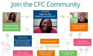 Thumbnail image of the top of the Join the CFC Infographic